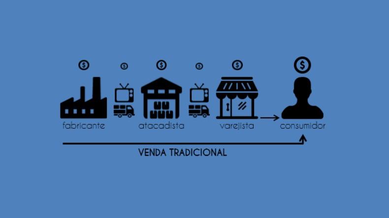 Mercado com Distribuição Tradicional